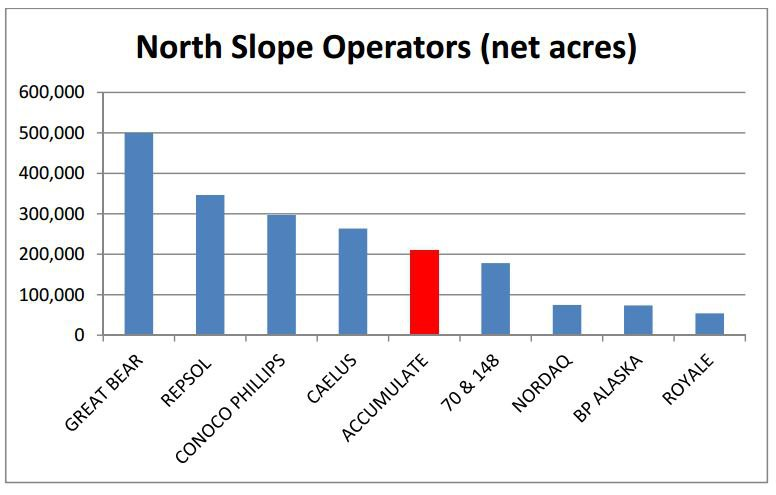 Central North Slope operators by acreage