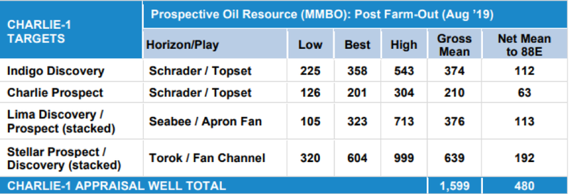 The total Gross Mean Prospective Resource across the seven stacked targets to be intersected by Charlie-1 is 1.6 billion barrels of oil.