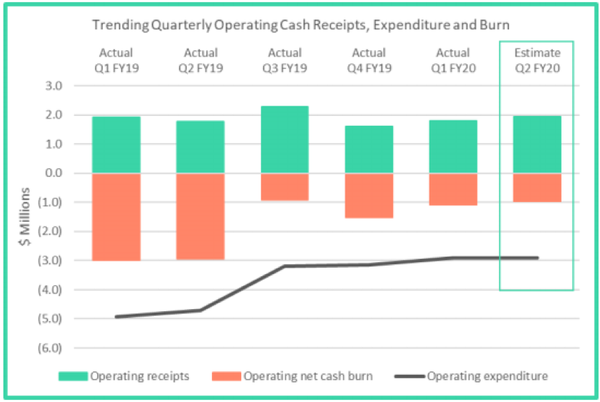 9SP's cash receipts are steadily building.