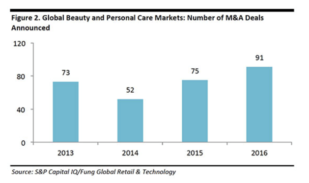 global beauty and personal care market