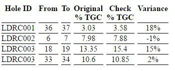 Table showing chip samples against original holes