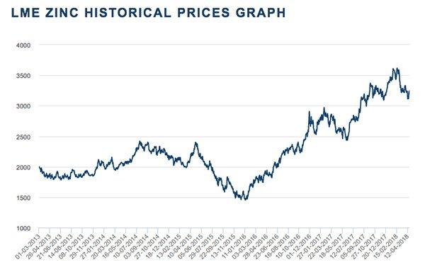 ADT-historical-zinc-price-graph.jpg