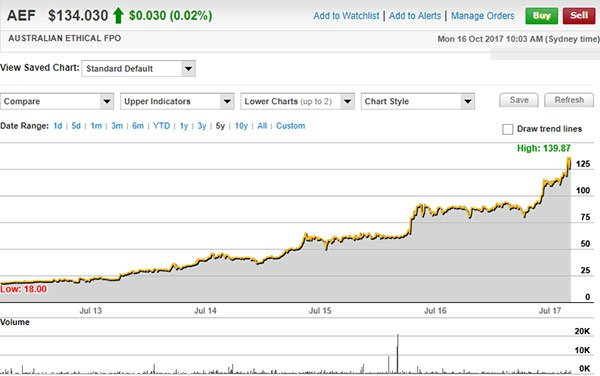 ASX AEF share price
