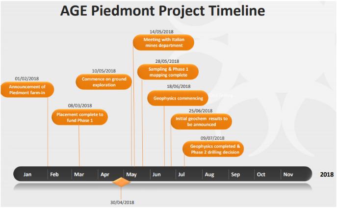 AGE piedmont project timeline.png