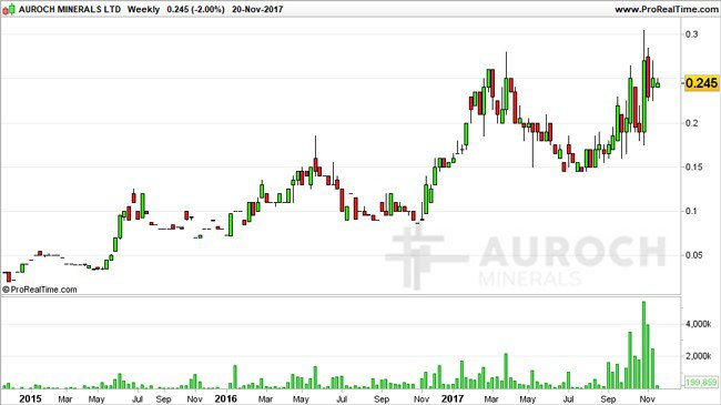 AOU share price chart