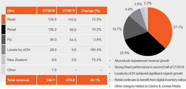 APN group year on year revenue