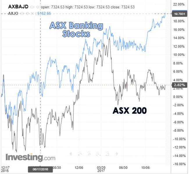 Australian banks stock market
