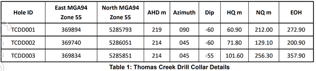Thomas creek accelerate resources results