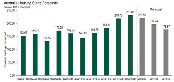 Australian housing construction forecast