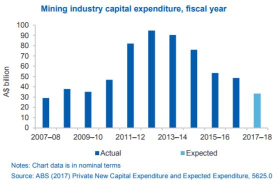 australian mining expenditure per year