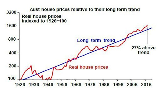 australian house price trends
