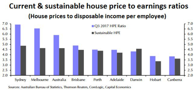 is australia in a housing bubble