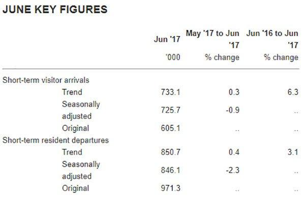 ABS tourism data