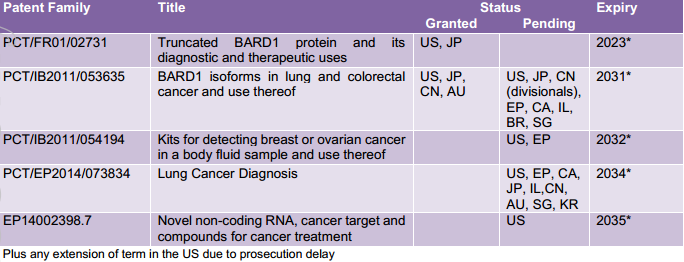 BARD1 Life Sciences patents
