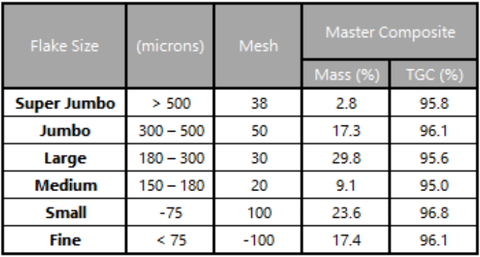 Concentrate Grade and Size Distribution