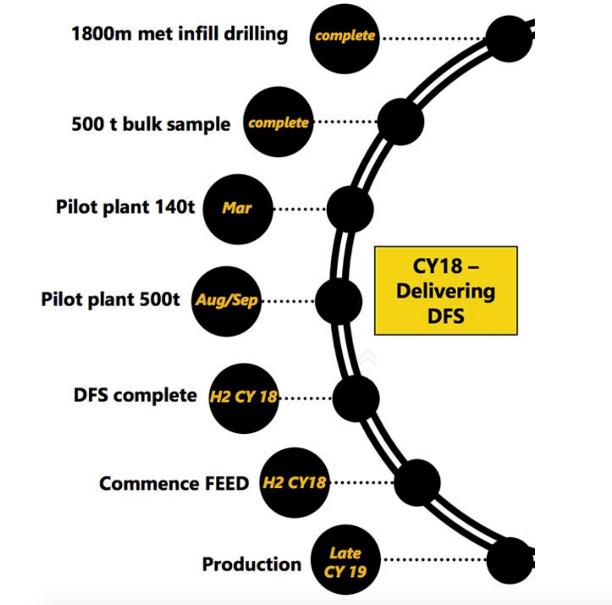 Black rock mining DFS timeline