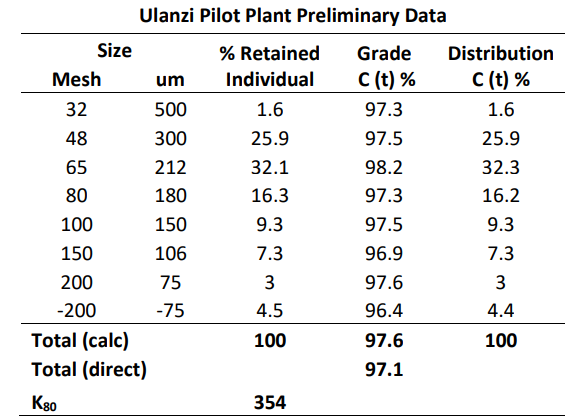 Black Rock BKT Ulanzi Pilot Plant data