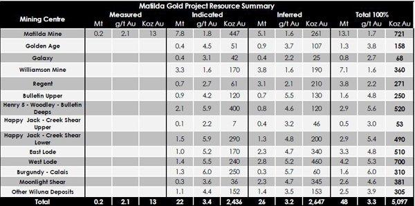 BLK Matilda chart gold