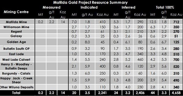 Blackham Resources' latest resource summary