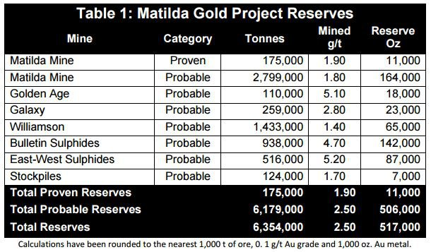 Blackham Resources' reserves table