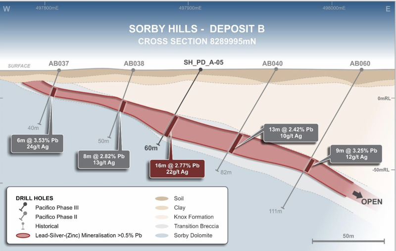 Interpreted geology section 8289995N, B deposit. The new drill hole confirmed the continuity of the mineralities.