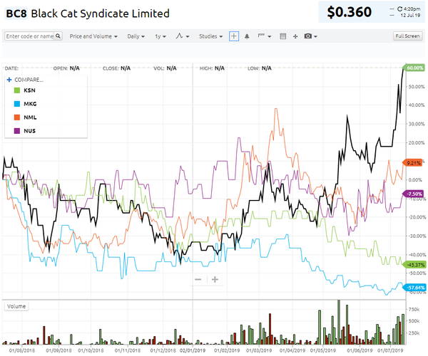 Black Cat Syndicate Ltd (ASX:BC8) is the outperformer.