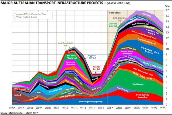 Major infrastructure Australia