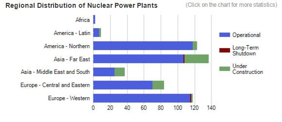 Chart showing nuclear power stations under construction