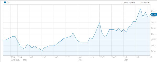 CLI's shares have doubled since May.