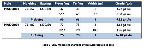 CLZ-lady-magdalene-drill-results.jpg