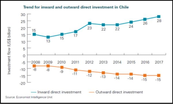 Chile investment