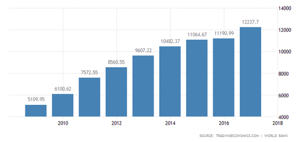 Annual value of the Chinese economy.