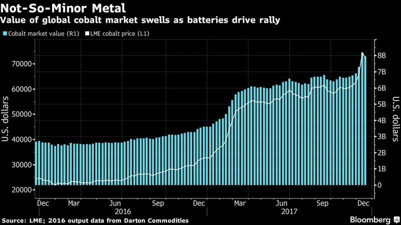 cobalt global market