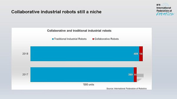 Robots aren't ready to cobot.