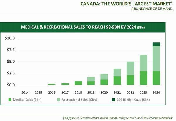 Creso-pharma-canada-biggest-market