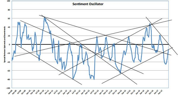 Sentiment Oscillator diggers and dealers
