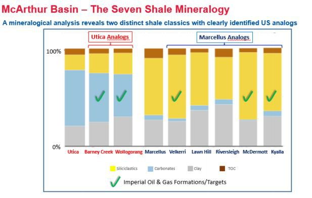 Table showing comparisons to US shale plays