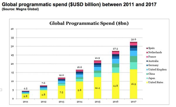 EN1-global-programmatic-spend.jpg