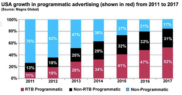 EN1-programmatic-advertising-industry.jpg