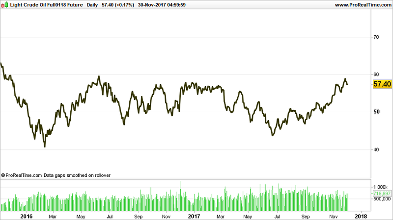 light crude oil price