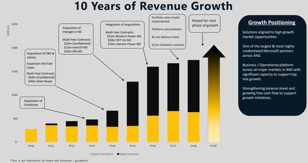 Empired has enjoyed consistent revenue growth in the past decade.