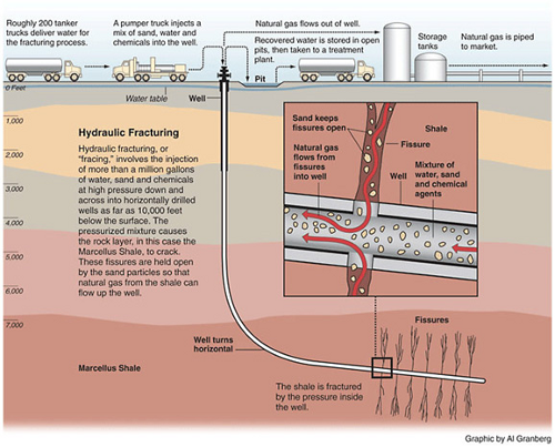 Hydraulic fracturing shale