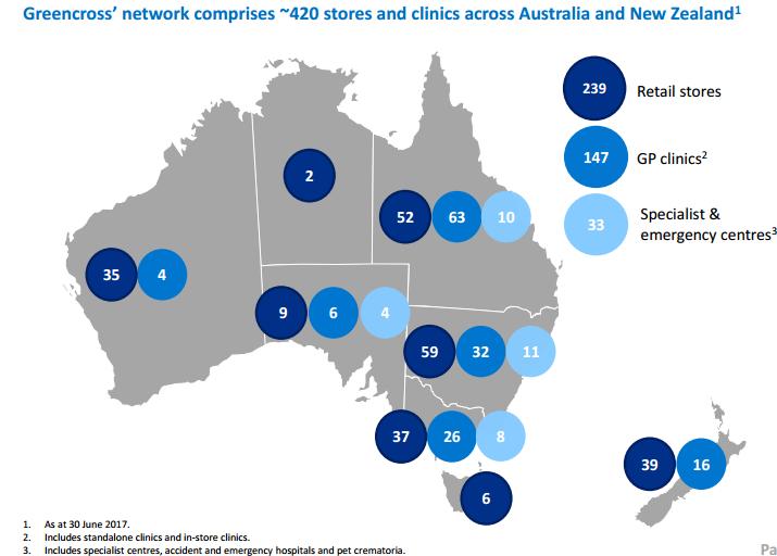 Greencross network