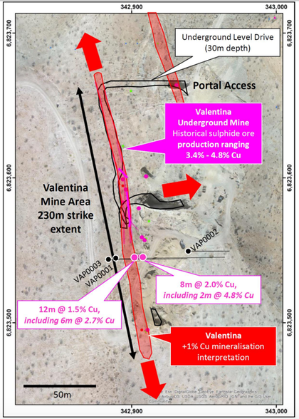 Plan view displaying the location of significant intersections recorded in the three drill holes completed across the southern extent of the Valentina mine area.