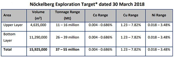 Nockelberg exploration target breakdown