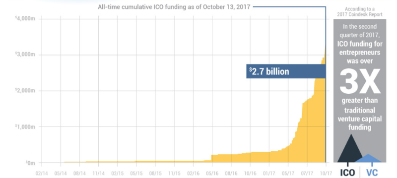 Initial coin offering growth