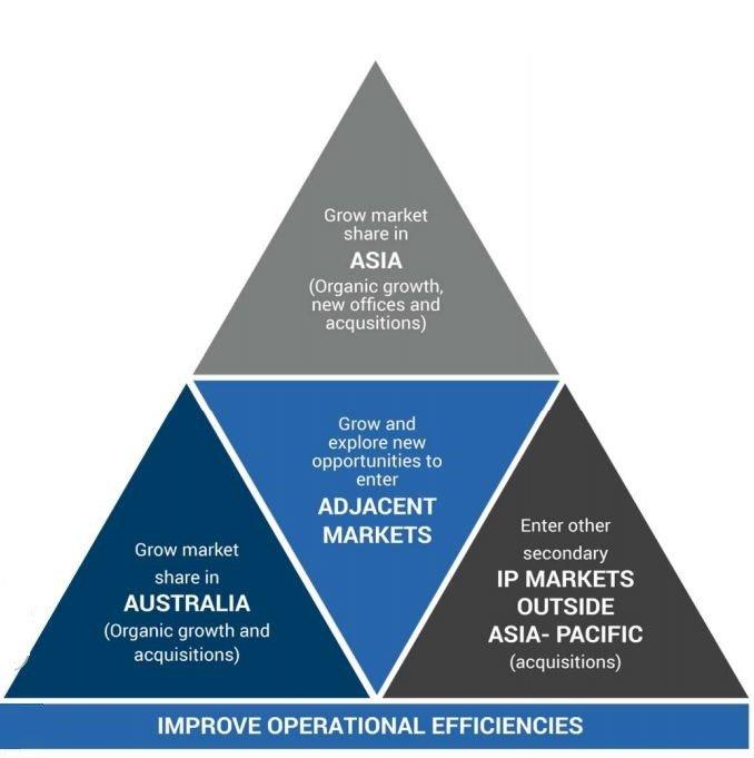 Adjacent markets Australia Asia