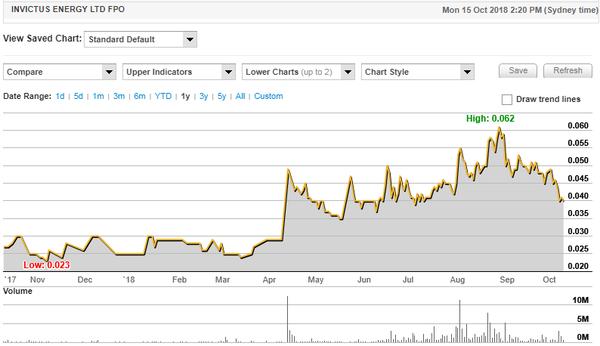 Today's news sparked shareholder interest in IVZ.