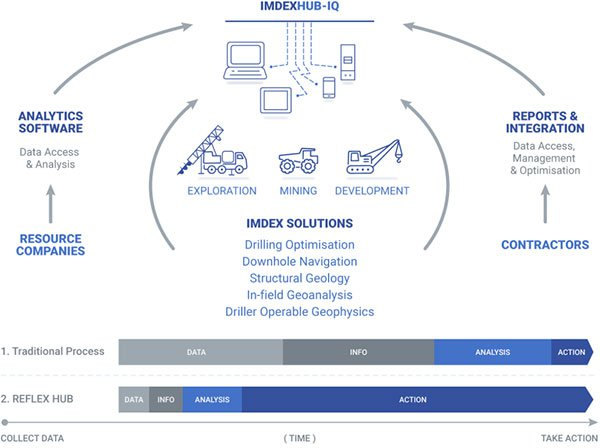 Imdex solutions resources