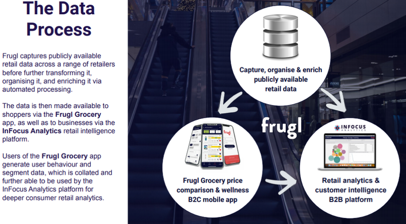 Users of the Frugl Grocery app generate user behaviour and segment data.